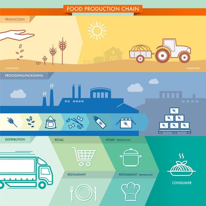 Leading Food Company Selects Momentum